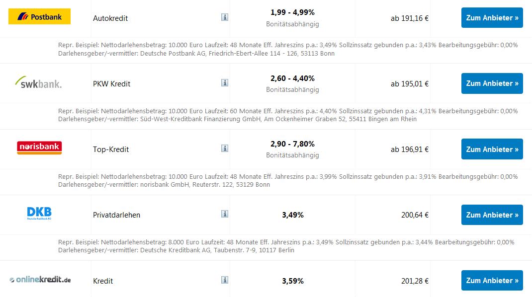 Die 5 besten Autokredite bis 15.000 Euro mit 84 Monaten Laufzeit