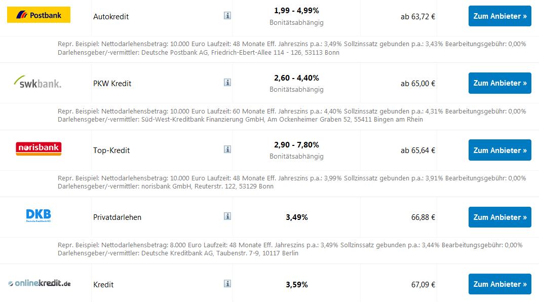 Autokredit Vergleich: Die besten Autokredite bis 5.000 Euro mit 84 Monaten Laufzeit