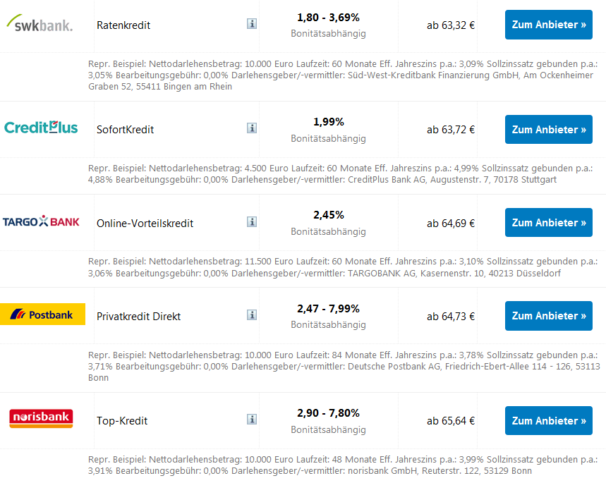 Kreditvergleich: Die besten Kredite bis 5.000 Euro mit 84 Monaten Laufzeit